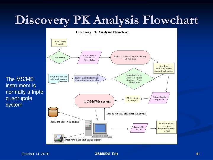 Discovery PK Analysis Flowchart