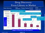 drug discovery from library to market
