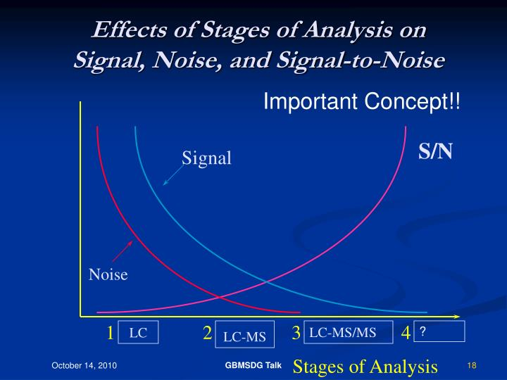 Effects of Stages of Analysis on