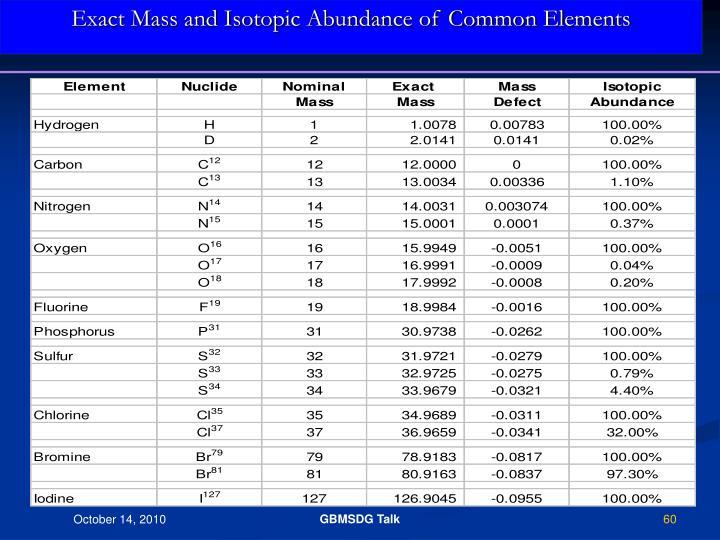 Exact Mass and Isotopic Abundance of Common Elements