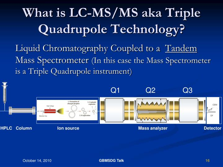 What is LC-MS/MS aka Triple Quadrupole Technology?