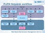 profm helpdesk workflow