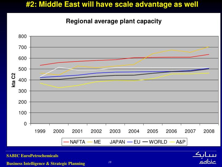 #2: Middle East will have scale advantage as well
