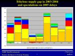 ethylene supply gap in 2003 2004 and speculations on 2005 delays