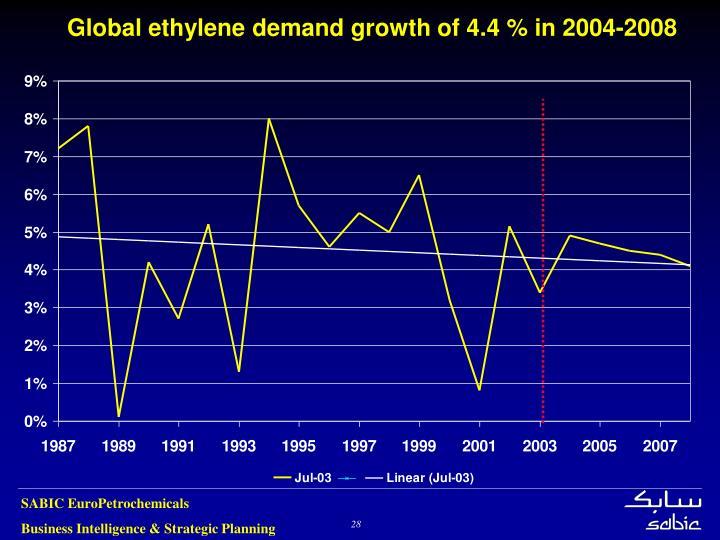 Global ethylene demand growth of 4