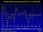 global ethylene demand growth of 4 4 in 2004 2008