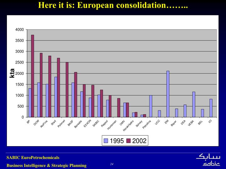 Here it is: European consolidation……..