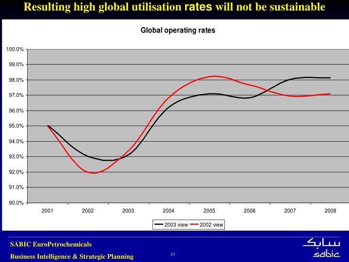 Resulting high global utilisation