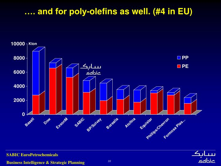 …. and for poly-olefins as well. (#4 in EU)