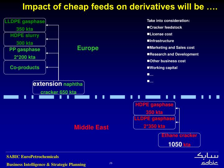 Impact of cheap feeds on derivatives will be ….