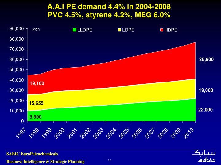 A.A.I PE demand 4.4% in 2004-2008