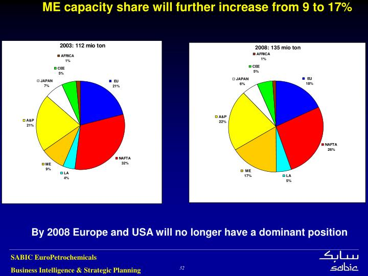 ME capacity share will further increase from 9 to 17%