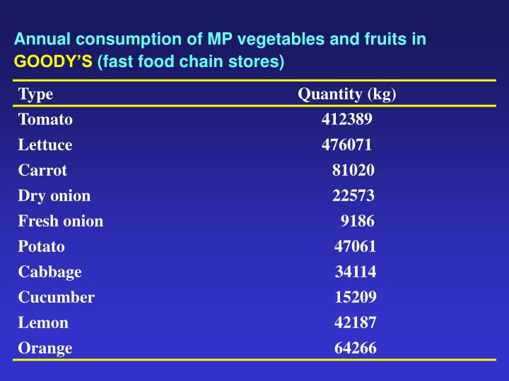 Annual consumption of MP vegetables and fruits in