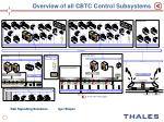 overview of all cbtc control subsystems