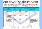 out reach of the project in terms of no of consumers