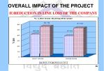 overall impact of the project e reduction in line loss of the company