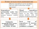 types of election expenditure