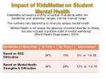 impact of kidsmatter on student mental health1