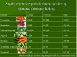 augalai vegetacijos periodu sunaudoja skirting element skirtingus kiekius