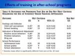 effects of training in after school programs