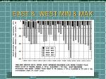 east west min max