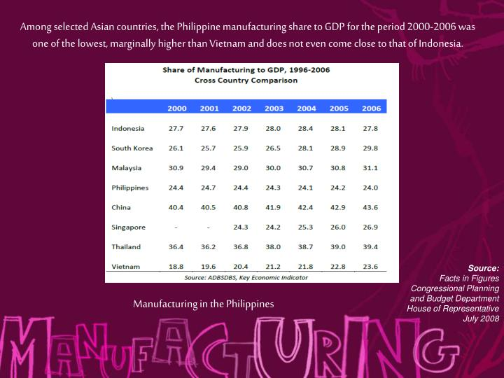 Among selected Asian countries, the Philippine manufacturing share to GDP for the period 2000-2006 was one of the lowest, marginally higher than Vietnam and does not even come close to that of Indonesia.