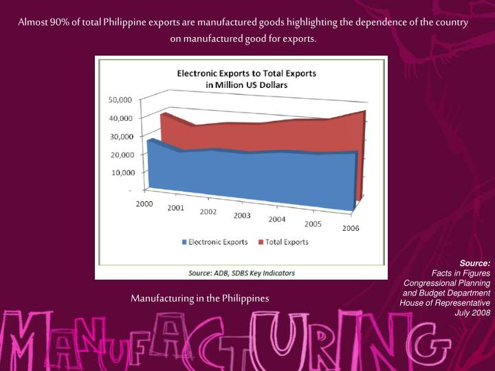 Almost 90% of total Philippine exports are manufactured goods highlighting the dependence of the country on manufactured good for exports.