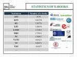 statistics of e books