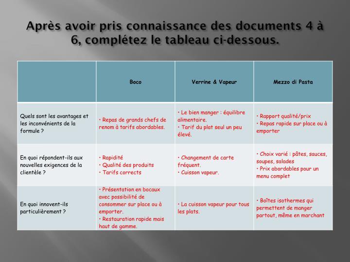 Après avoir pris connaissance des documents 4 à 6, complétez le tableau ci-dessous.