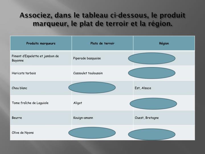 Associez, dans le tableau ci-dessous, le produit marqueur, le plat de terroir et la région.
