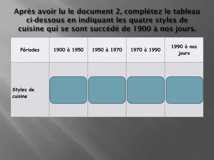 Après avoir lu le document 2, complétez le tableau ci-dessous en indiquant les quatre styles de cuisine qui se sont succédé de 1900 à nos jours.