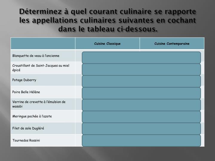 Déterminez à quel courant culinaire se rapporte les appellations culinaires suivantes en cochant dans le tableau ci-dessous.