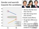 gender and warmth towards the candidates