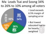 ma leads tsai and soong 34 to 26 to 10 among all voters