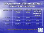 tb3 standard calibration data 200mm diam catchment