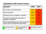 questions with worse scores