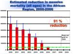 estimated reduction in measles mortality all ages in the african region 2000 2006