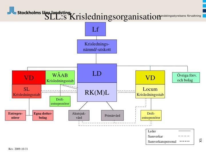 SLL:s Krisledningsorganisation