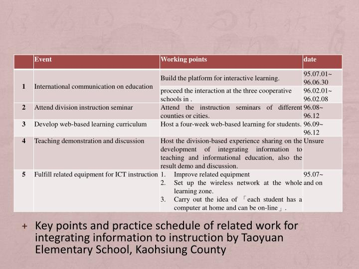 Key points and practice schedule of related work for integrating information to instruction by Taoyuan Elementary School, Kaohsiung County