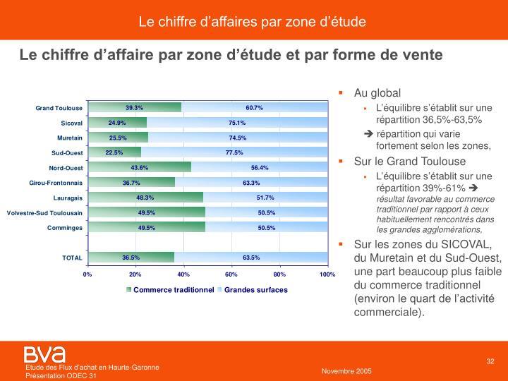 Le chiffre d'affaires par zone d'étude