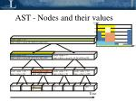 ast nodes and their values