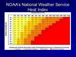 noaa s national weather service heat index