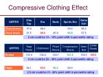 compressive clothing effect