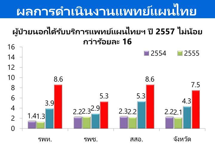 ผลการดำเนินงานแพทย์แผนไทยด้านการบริการ