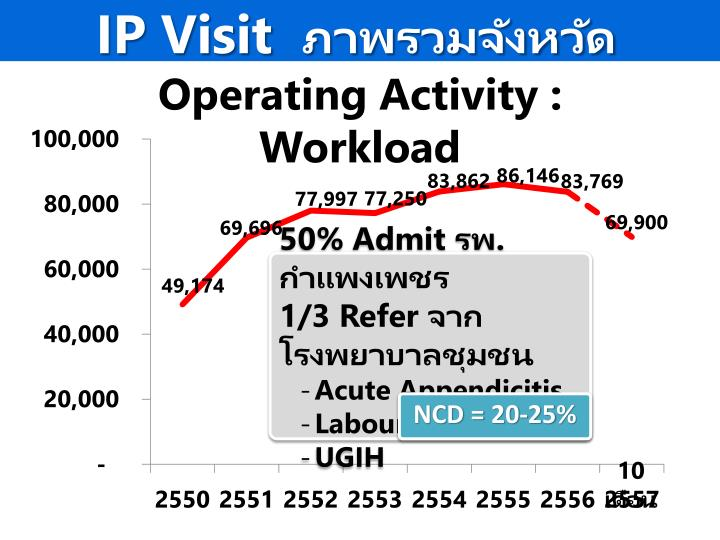 IP Visit