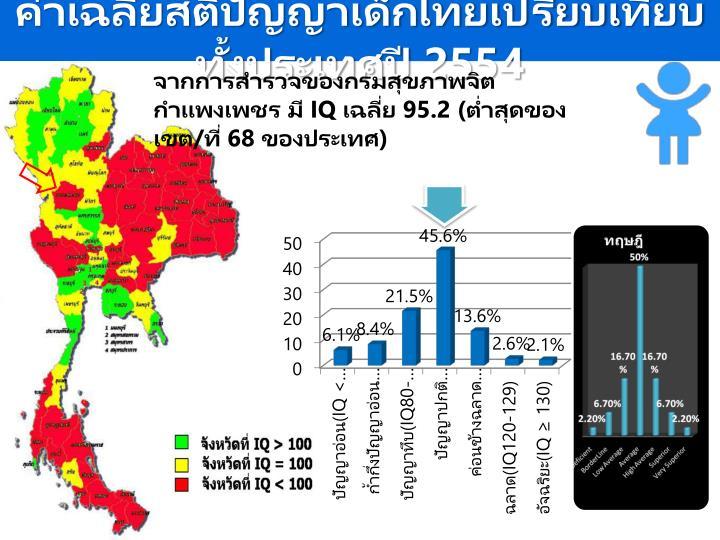 ค่าเฉลี่ยสติปัญญาเด็กไทยเปรียบเทียบทั้งประเทศปี