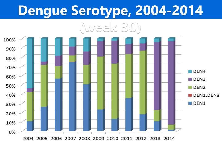 Dengue Serotype, 2004-2014 (week 30)