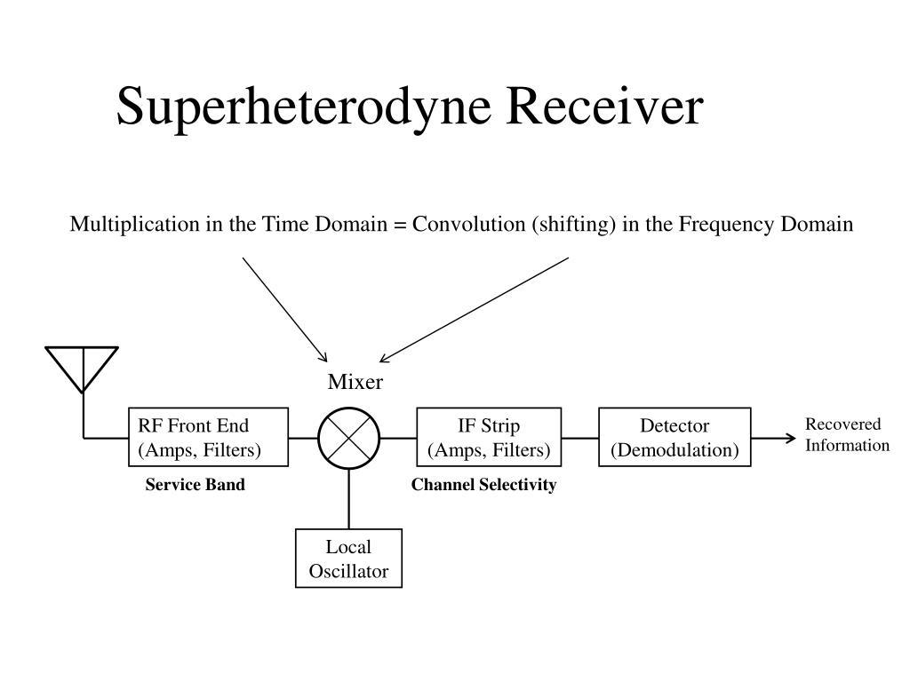 block diagram of a superheterodyne am rx read all wiring diagram  block diagram of a superheterodyne am rx #9