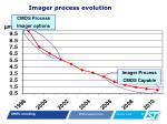 imager process evolution