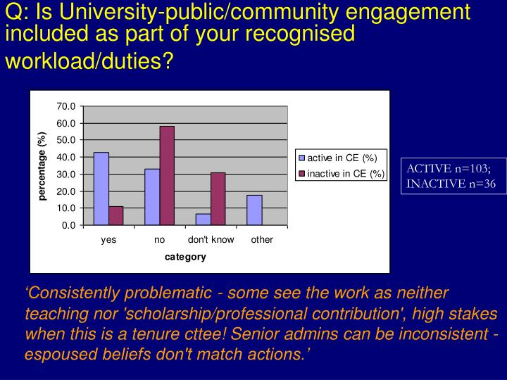 Q: Is University-public/community engagement included as part of your recognised workload/duties?